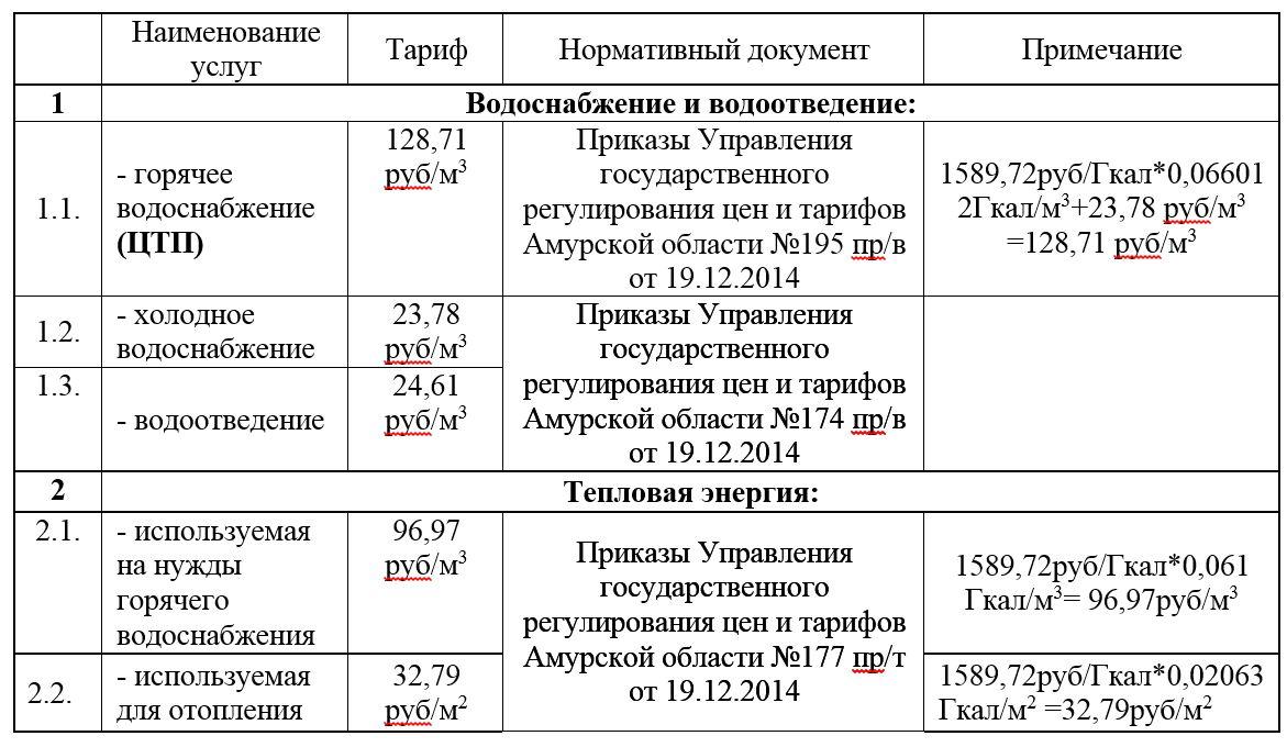 Тариф на воду 2016 кемеровская область