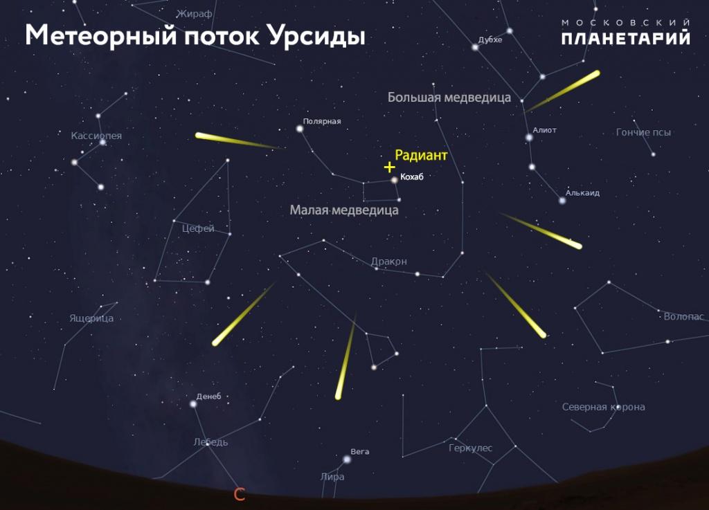 Пик звездопада Урсиды придется на22декабря