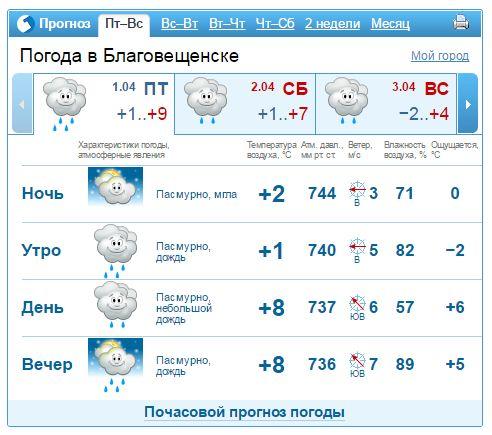 образом, погода гисметео в благовещенске на 2 недели термобелье, термобельё